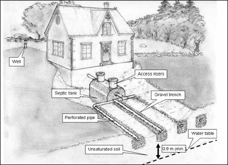Figure 5: Septic system - Credit: Eric Brunet, Ontario Rural Wastewater Centre, University of Guelph